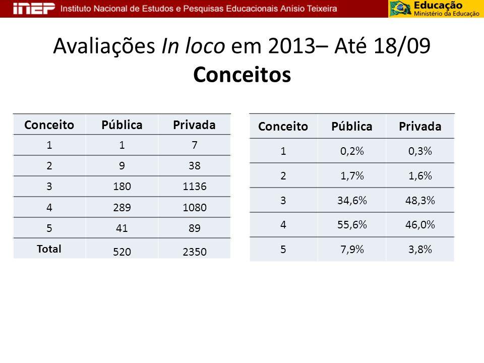 Avaliações In loco em 2013– Até 18/09 Conceitos