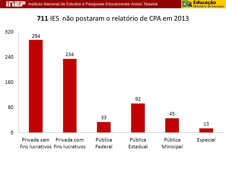 711 IES não postaram o relatório de CPA em 2013