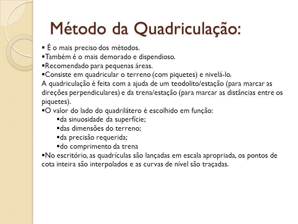 Método da Quadriculação: