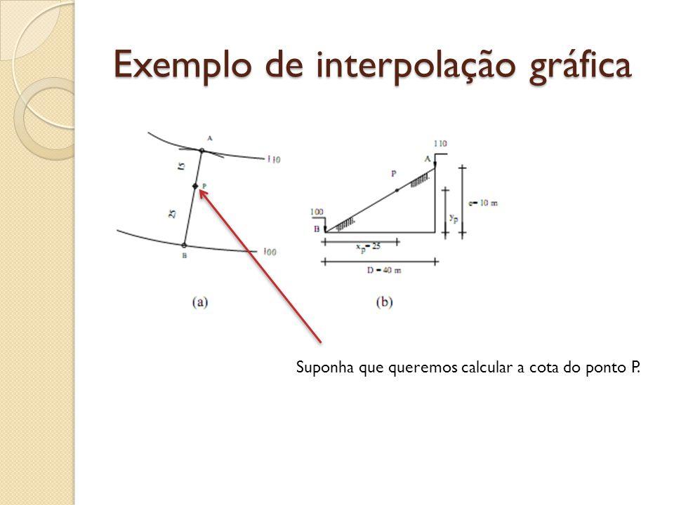 Exemplo de interpolação gráfica