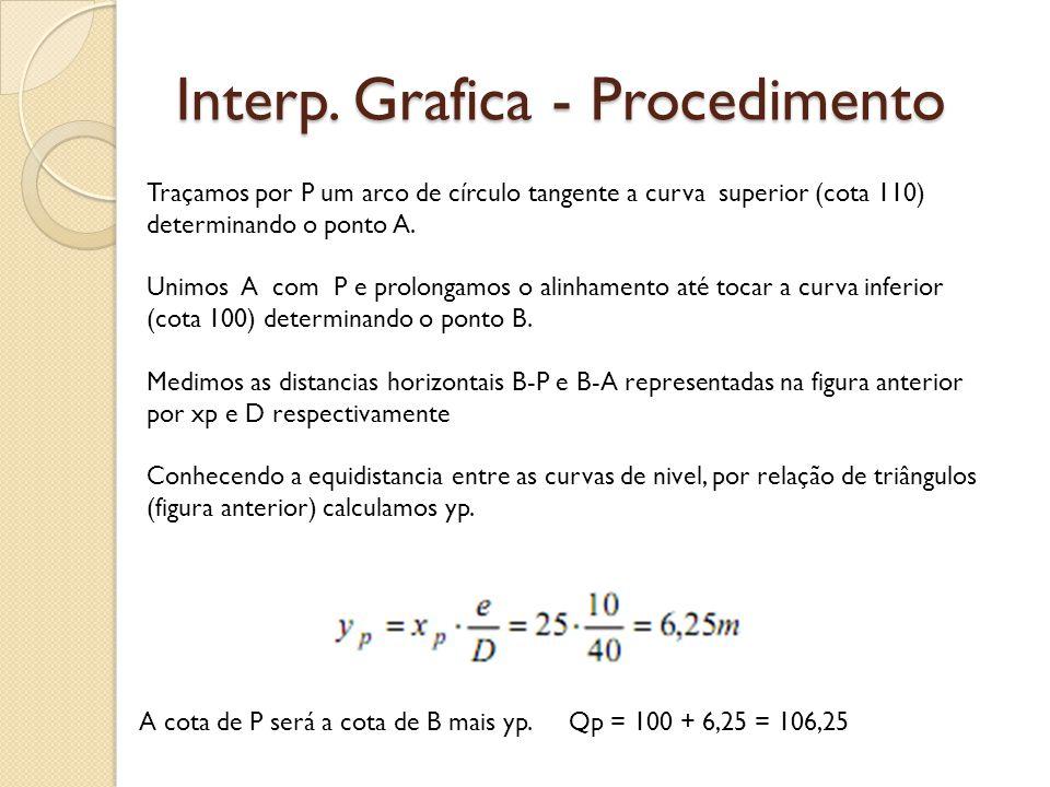 Interp. Grafica - Procedimento