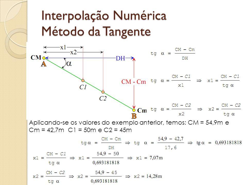 Interpolação Numérica Método da Tangente
