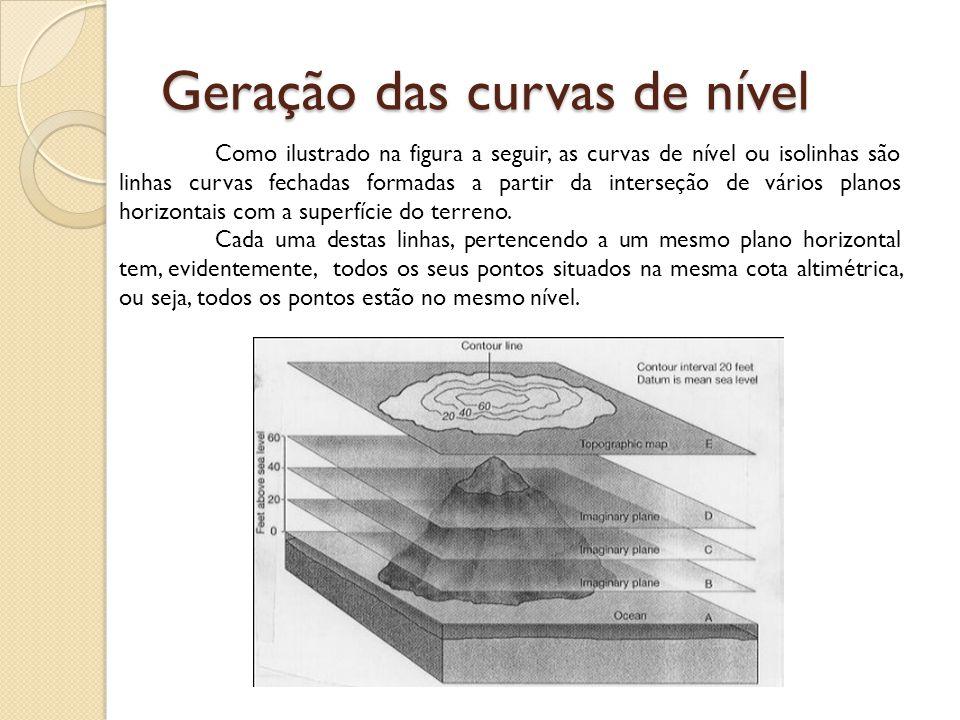 Geração das curvas de nível