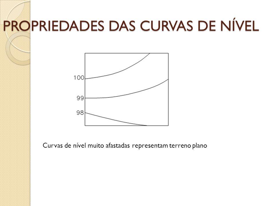 PROPRIEDADES DAS CURVAS DE NÍVEL