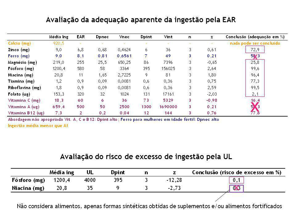 x x x Avaliação da adequação aparente da ingestão pela EAR