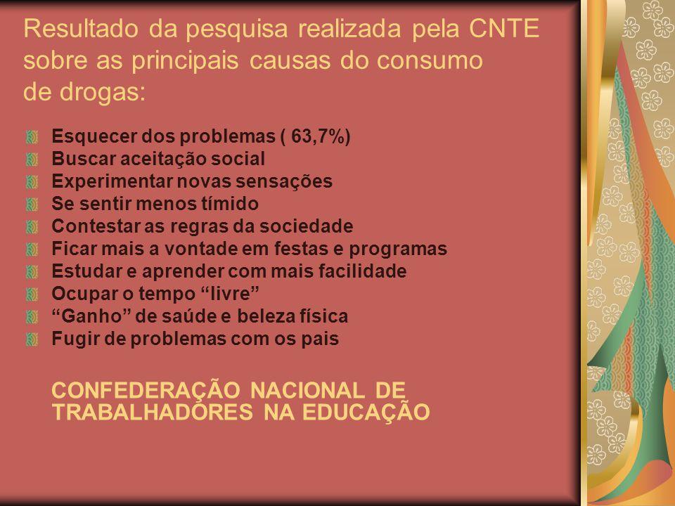 Resultado da pesquisa realizada pela CNTE sobre as principais causas do consumo de drogas: