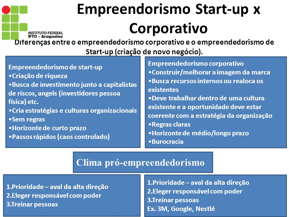 Empreendorismo Start-up x Corporativo
