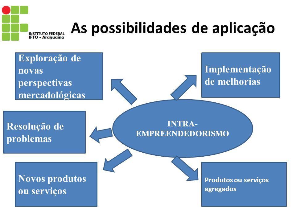 As possibilidades de aplicação
