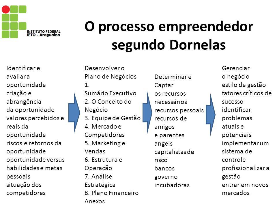 O processo empreendedor segundo Dornelas