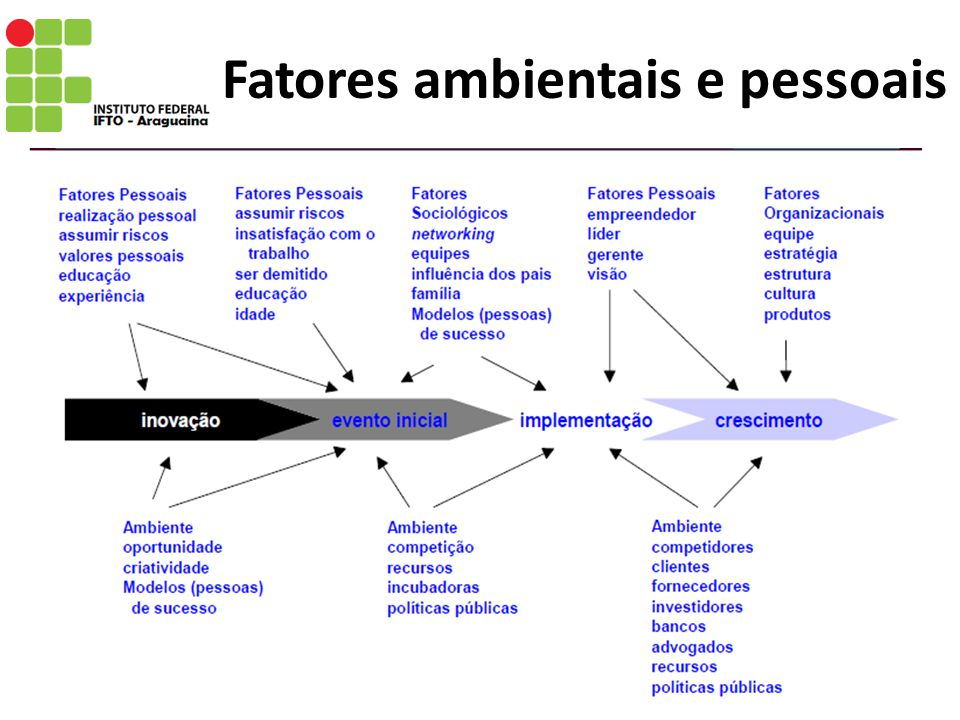 Fatores ambientais e pessoais