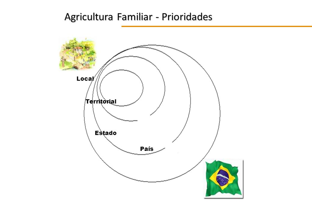 Agricultura Familiar - Prioridades