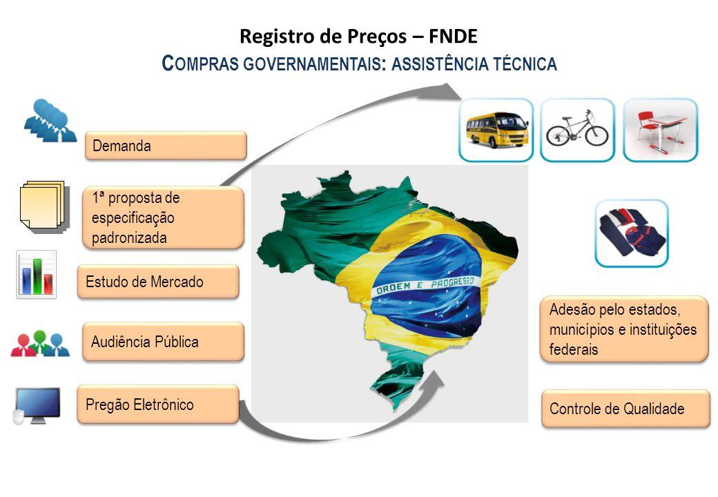 Registro de Preços – FNDE Compras governamentais: assistência técnica