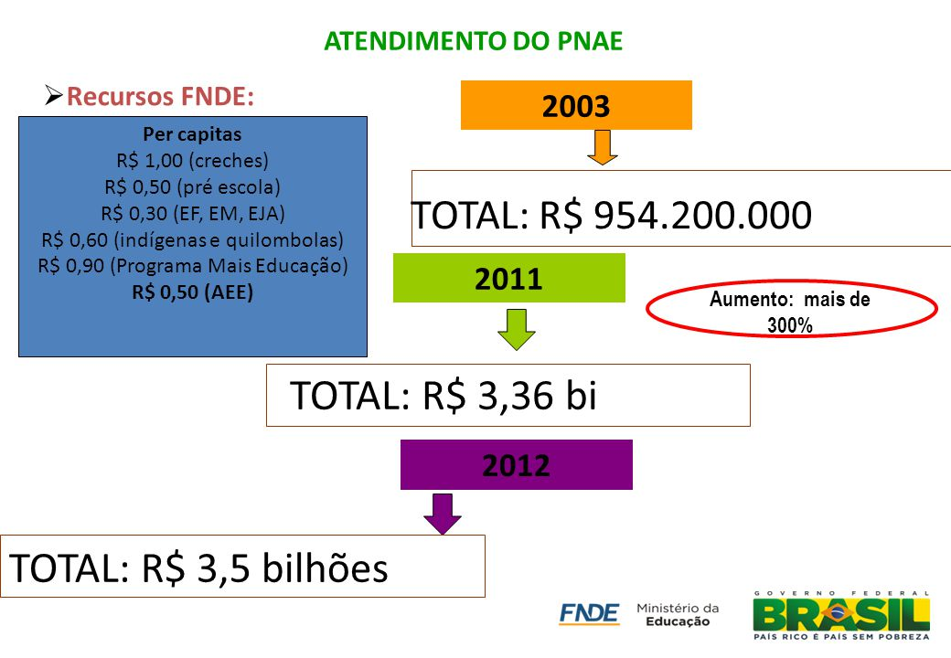 TOTAL: R$ 3,36 bi TOTAL: R$ 3,5 bilhões TOTAL: R$ 954.200.000 2003