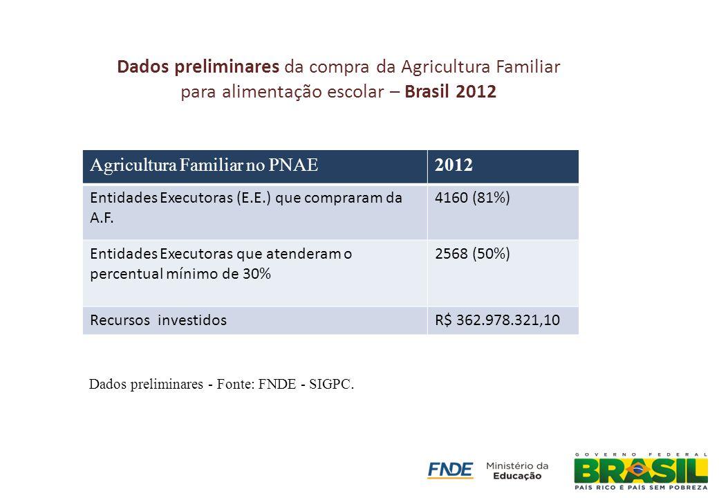 Dados preliminares da compra da Agricultura Familiar para alimentação escolar – Brasil 2012