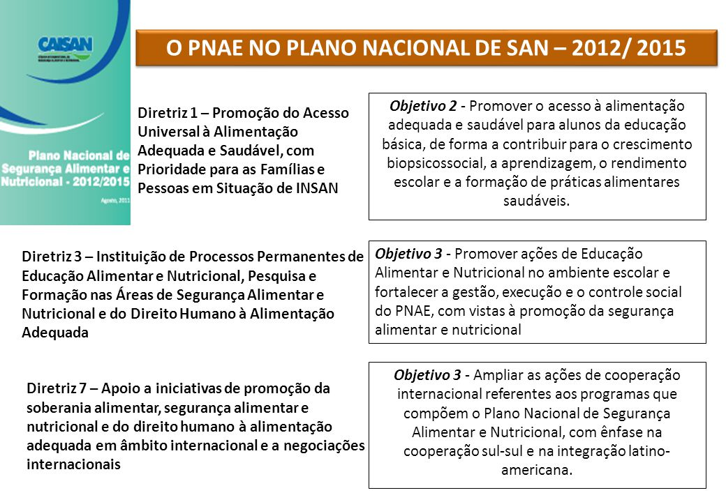 O PNAE NO PLANO NACIONAL DE SAN – 2012/ 2015