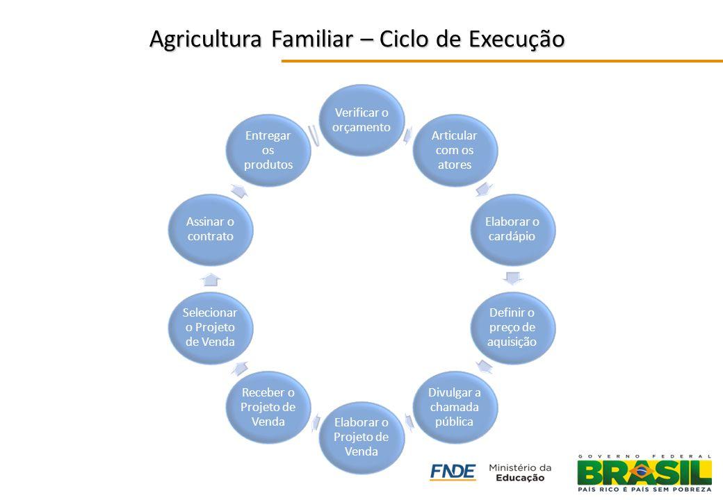 Agricultura Familiar – Ciclo de Execução