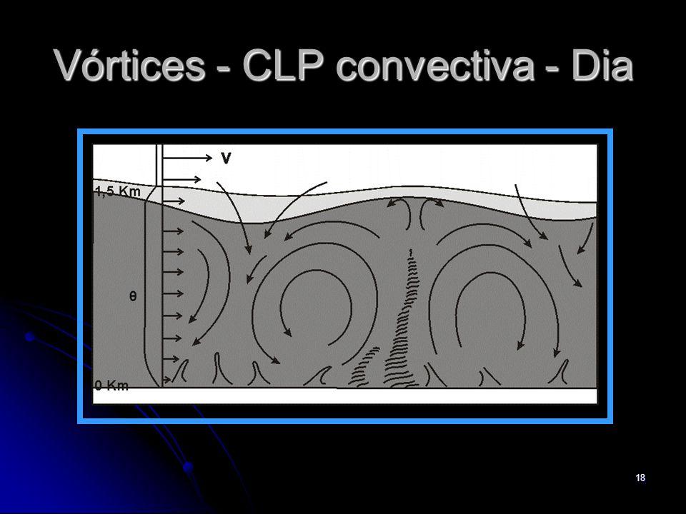 Vórtices - CLP convectiva - Dia