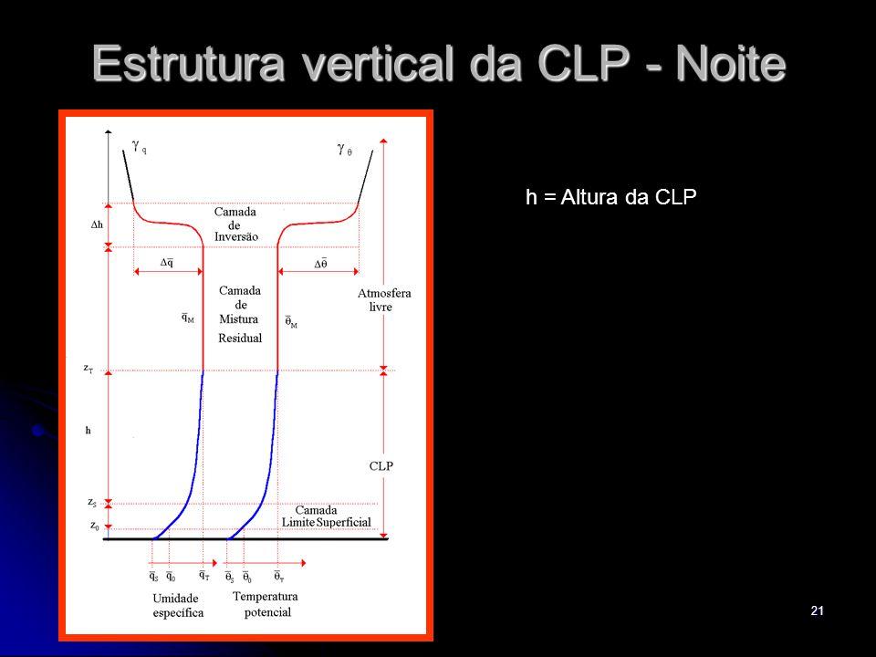 Estrutura vertical da CLP - Noite