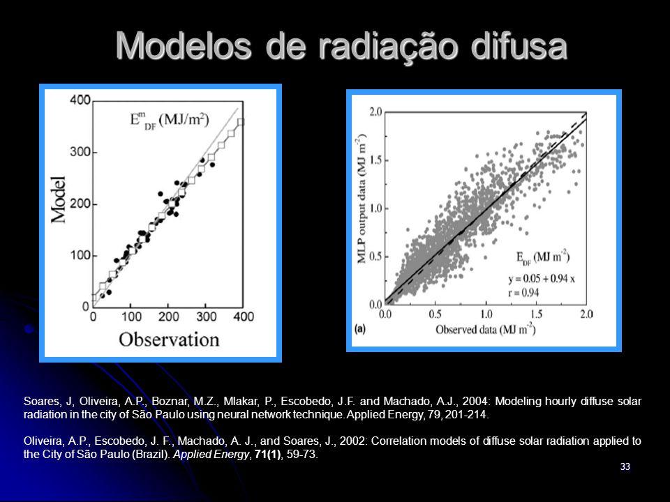 Modelos de radiação difusa