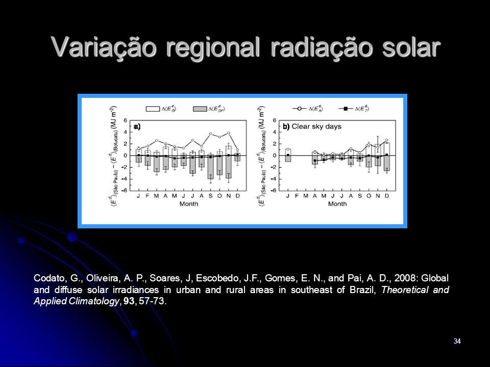 Variação regional radiação solar