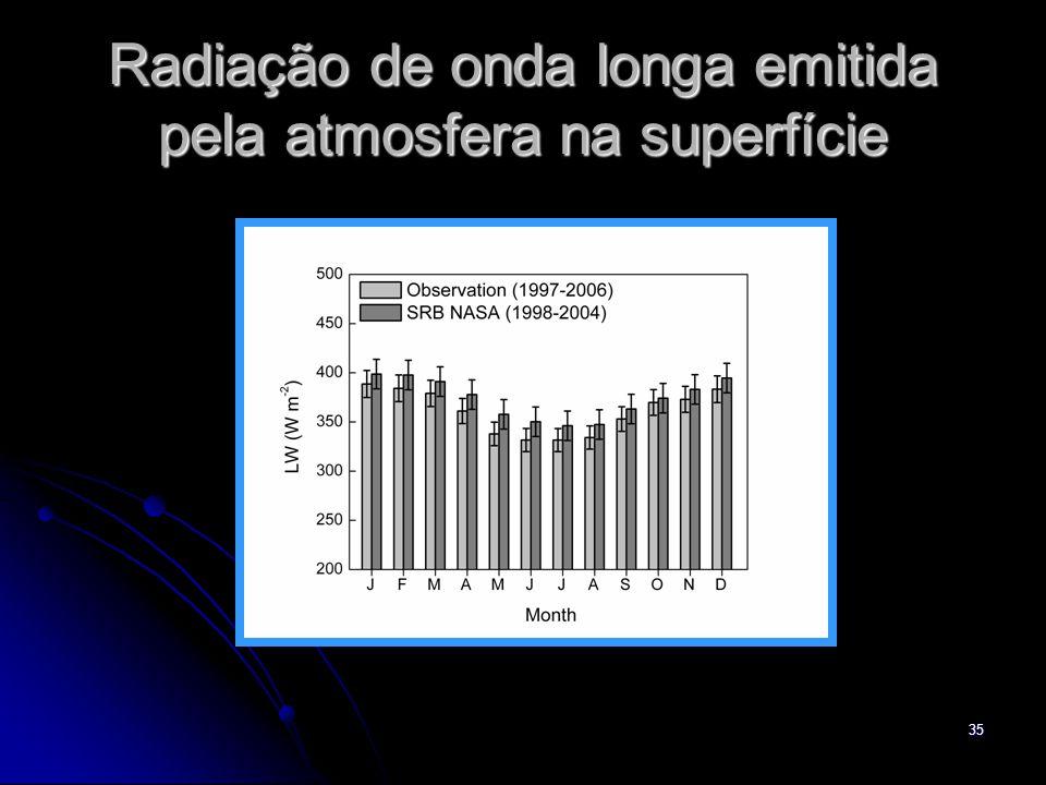 Radiação de onda longa emitida pela atmosfera na superfície