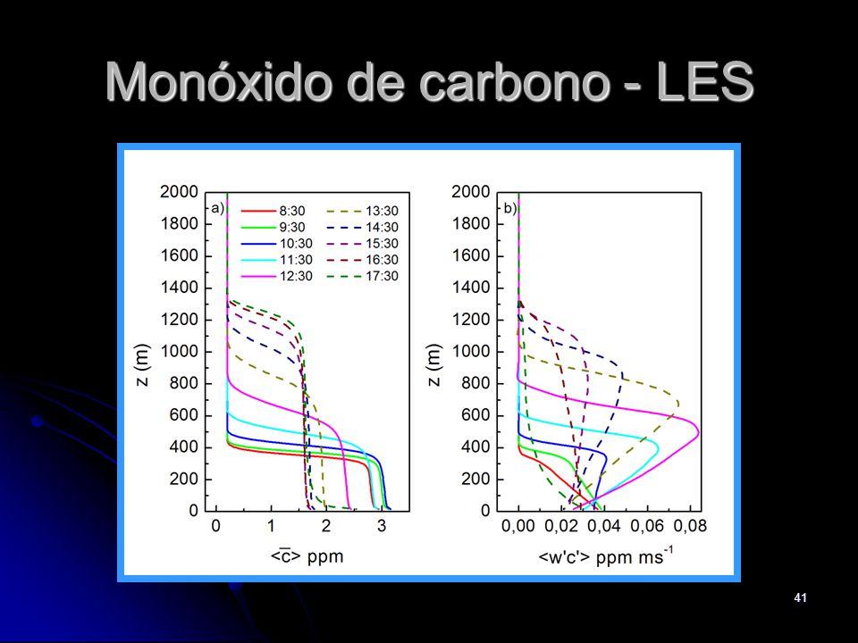 Monóxido de carbono - LES