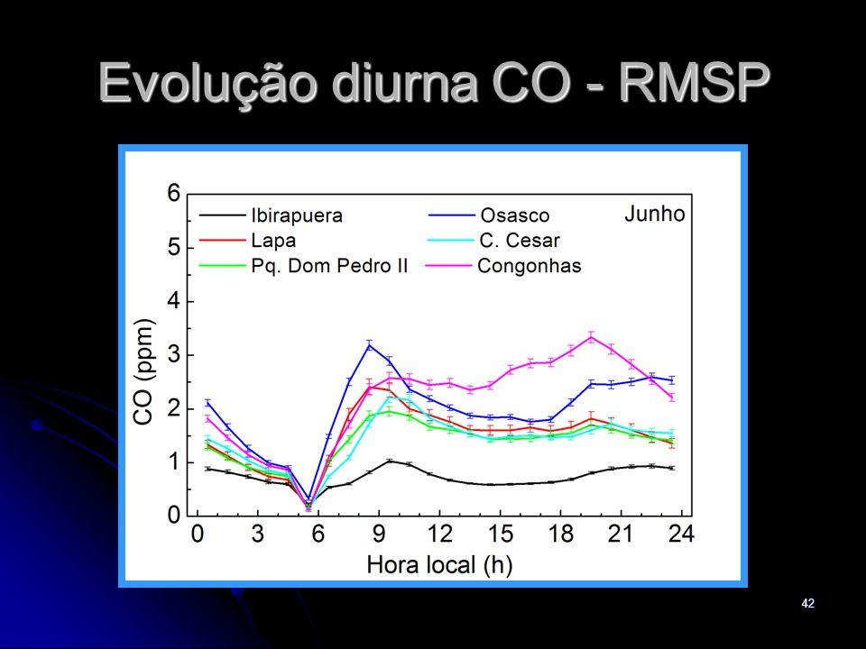 Evolução diurna CO - RMSP