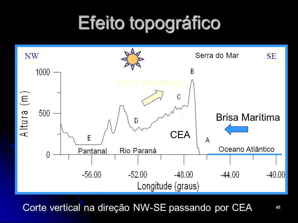 Efeito topográfico Vento Anabático Brisa Marítima CEA