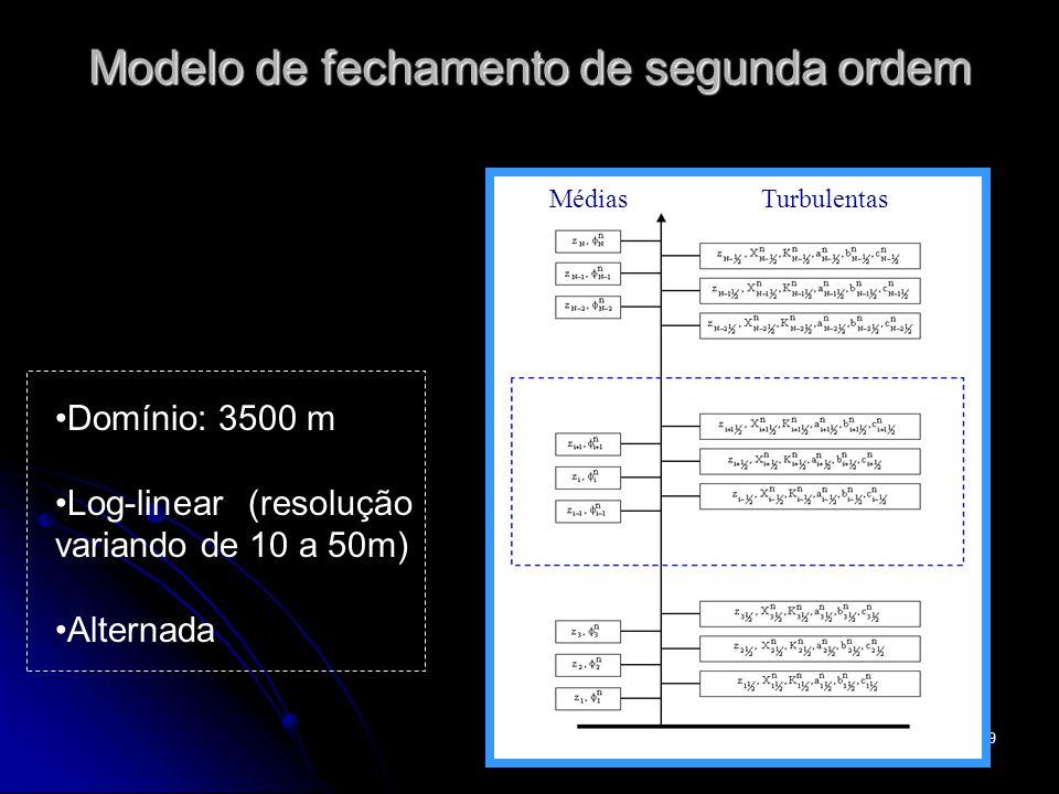 Modelo de fechamento de segunda ordem