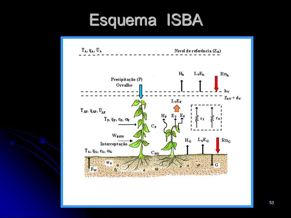 Esquema ISBA