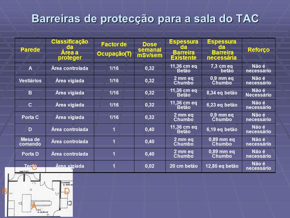 Barreiras de protecção para a sala do TAC