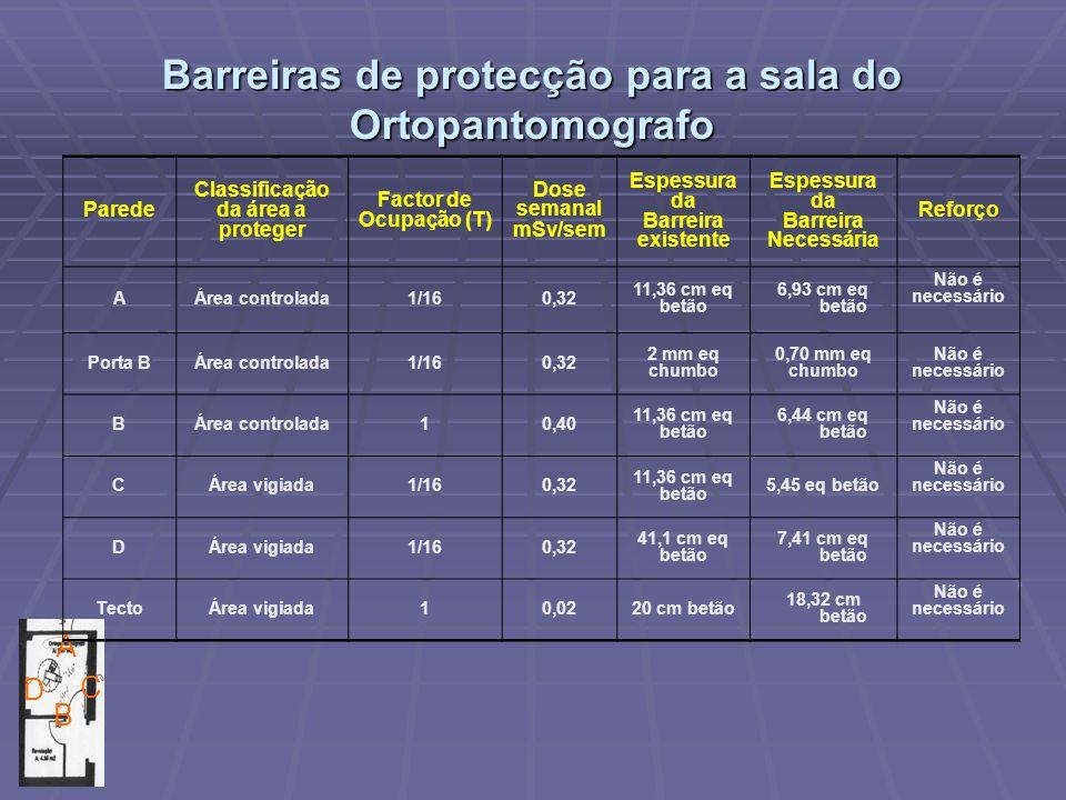 Barreiras de protecção para a sala do Ortopantomografo