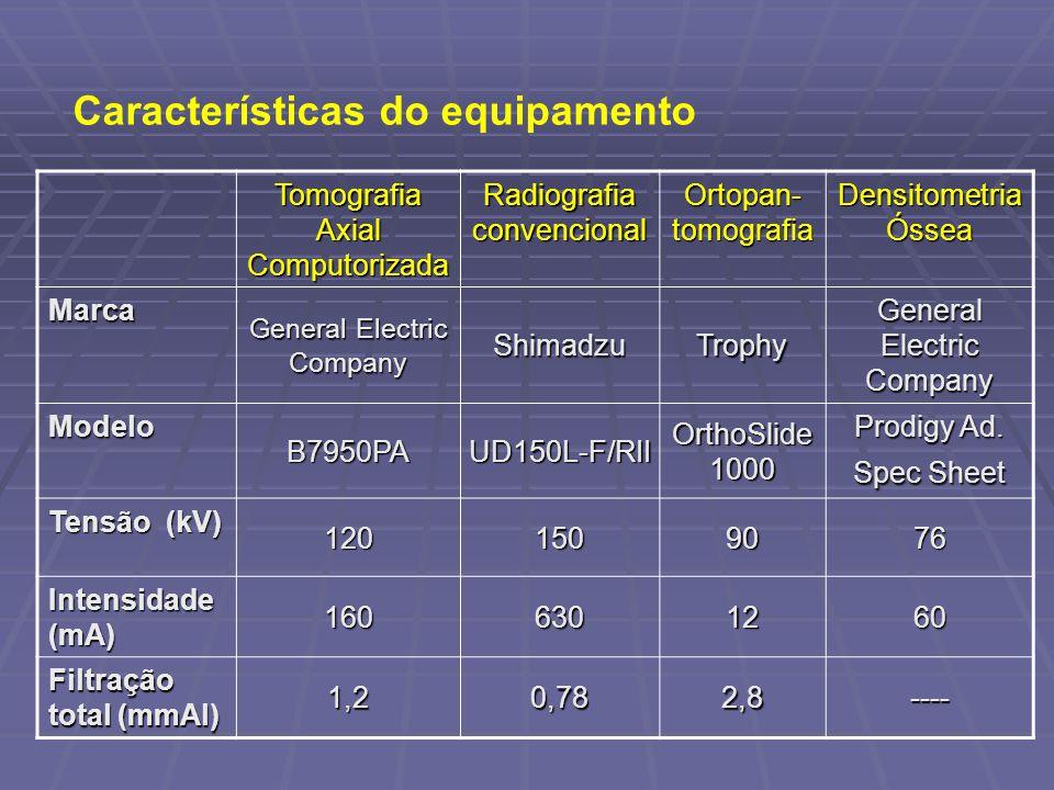 Características do equipamento
