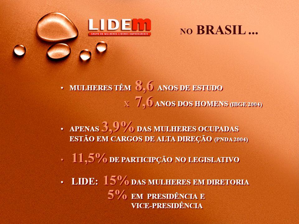 NO BRASIL ... MULHERES TÊM 8,6 ANOS DE ESTUDO X 7,6 ANOS DOS HOMENS (IBGE 2004)