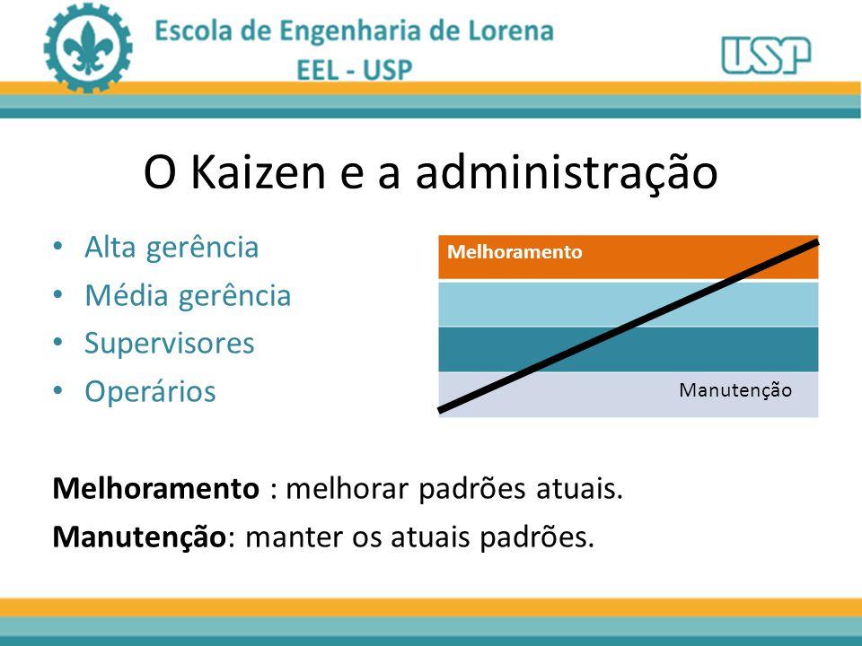 O Kaizen e a administração