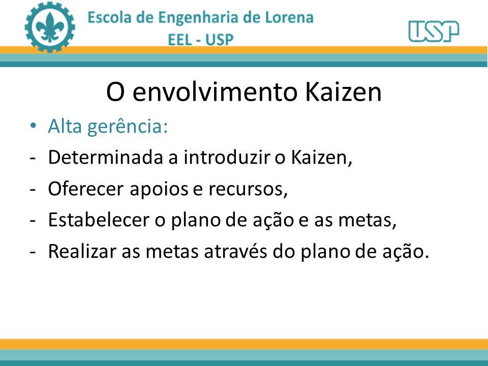 O envolvimento Kaizen Alta gerência:
