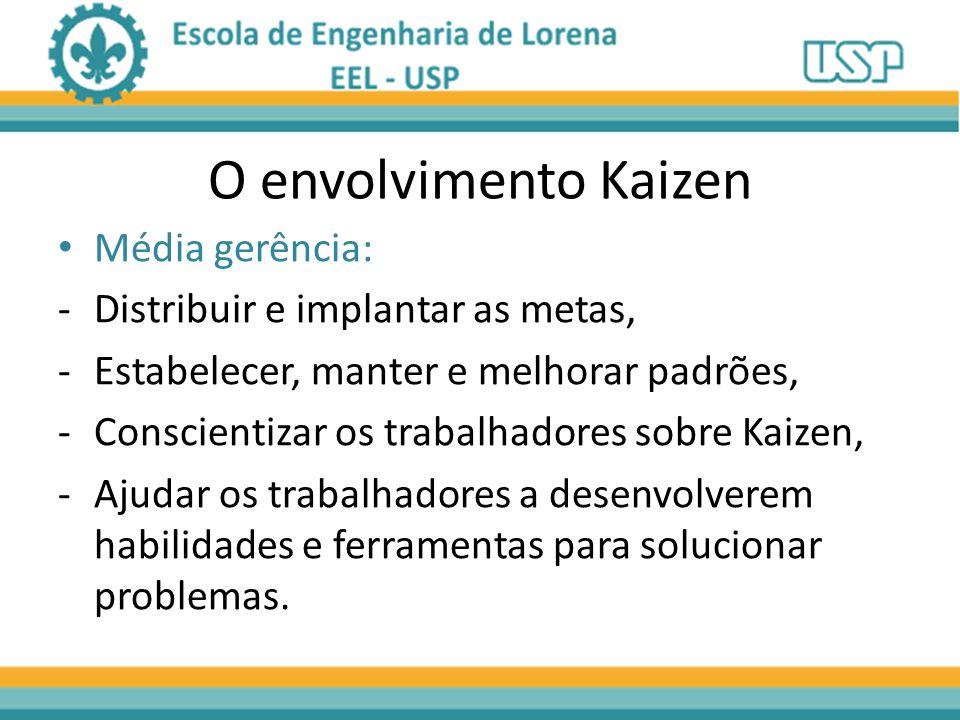 O envolvimento Kaizen Média gerência: Distribuir e implantar as metas,