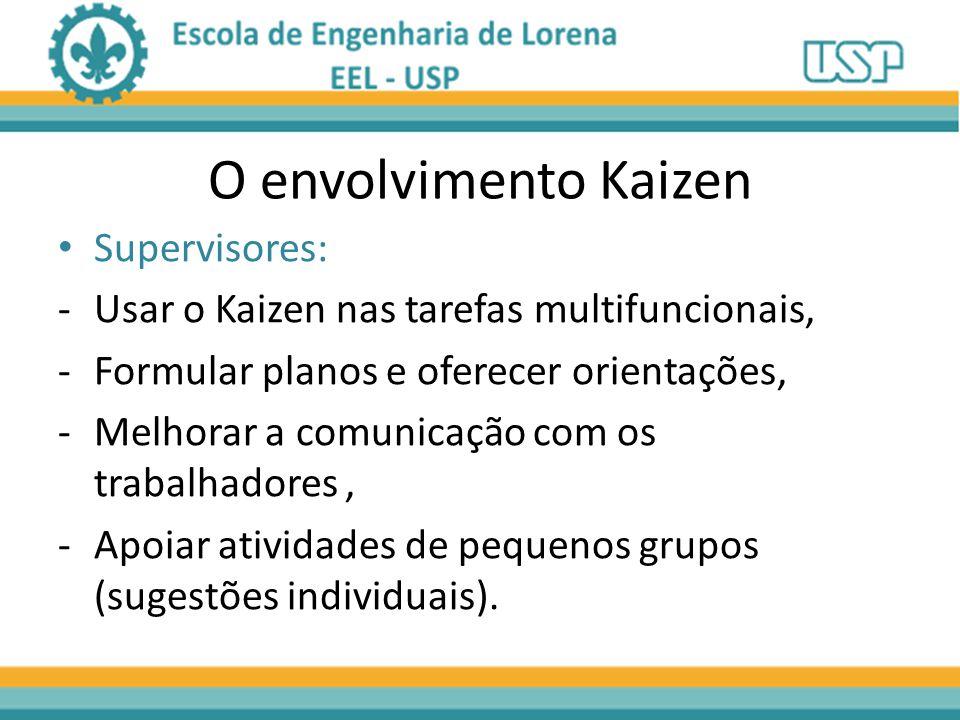 O envolvimento Kaizen Supervisores: