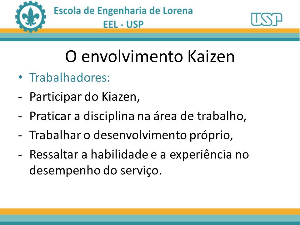 O envolvimento Kaizen Trabalhadores: Participar do Kiazen,