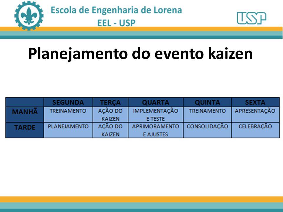 Planejamento do evento kaizen