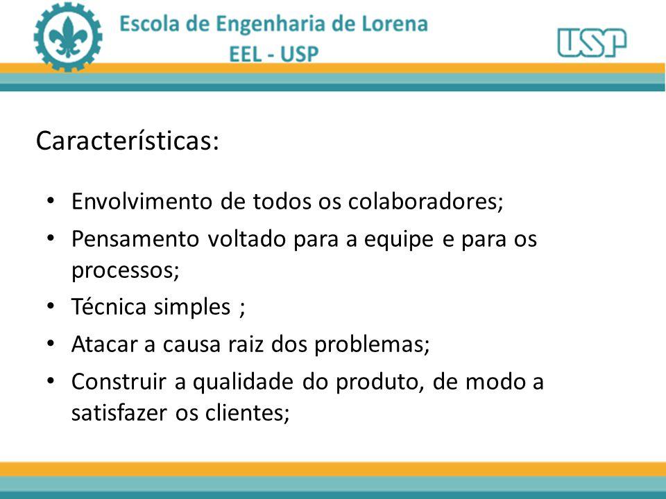 Características: Envolvimento de todos os colaboradores;