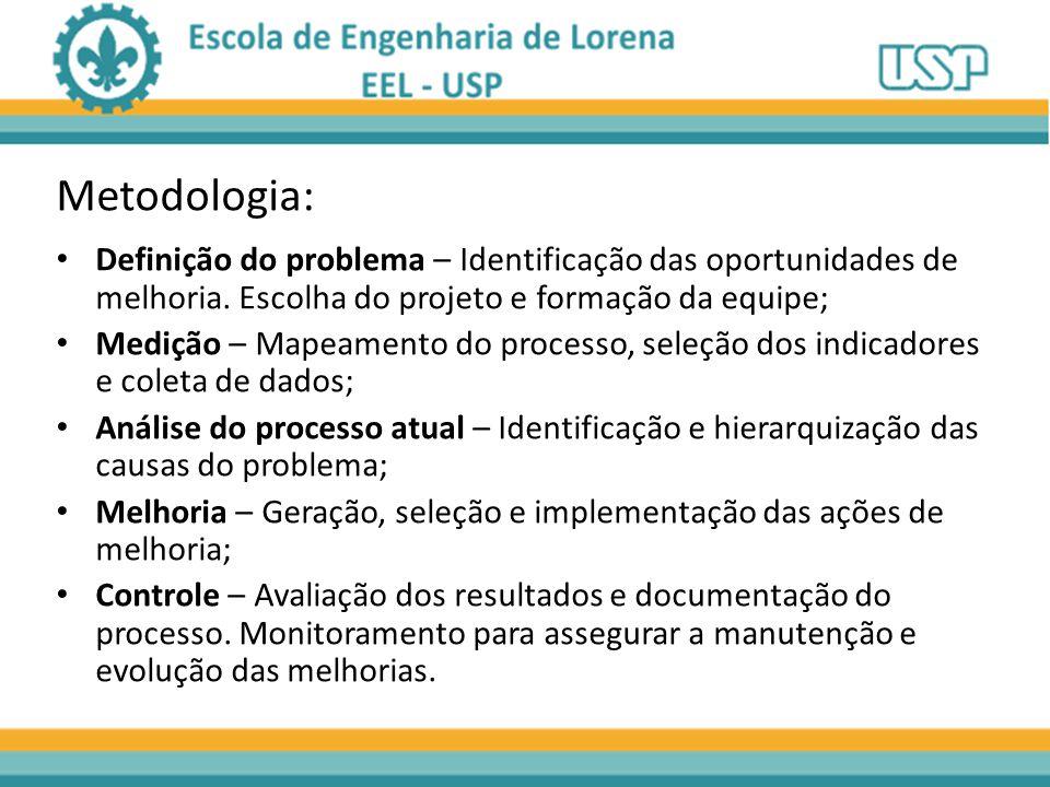 Metodologia: Definição do problema – Identificação das oportunidades de melhoria. Escolha do projeto e formação da equipe;