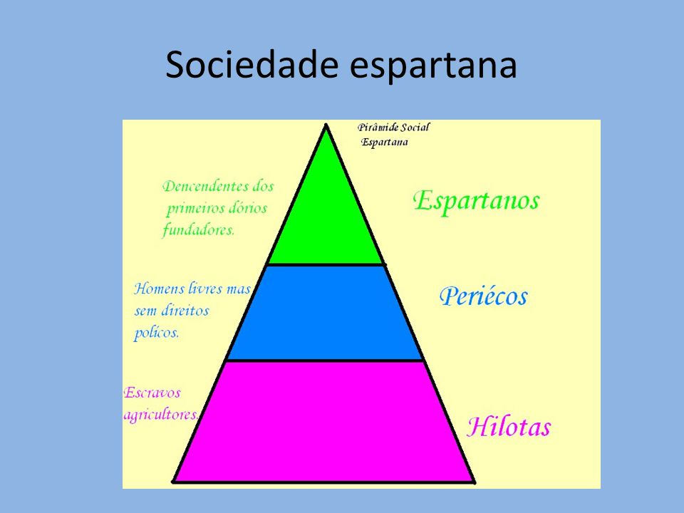 Sociedade espartana