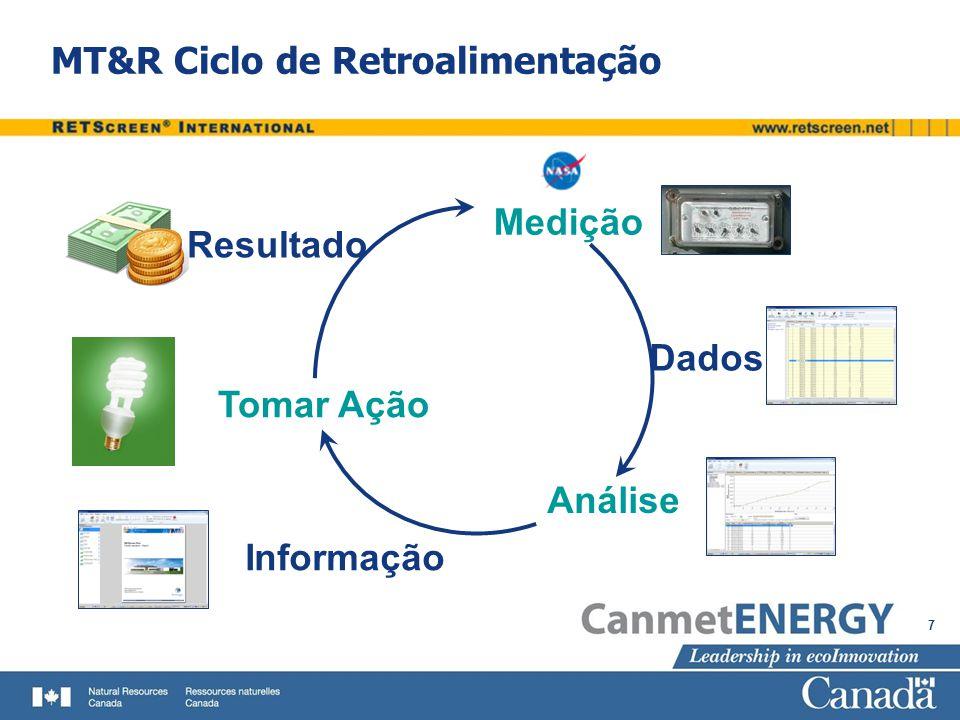 MT&R Ciclo de Retroalimentação