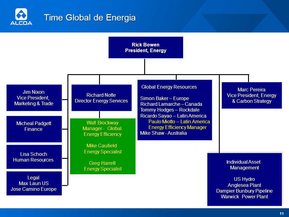 Time Global de Energia Rick Bowen President, Energy