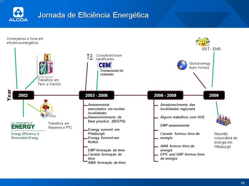 Jornada de Eficiência Energética
