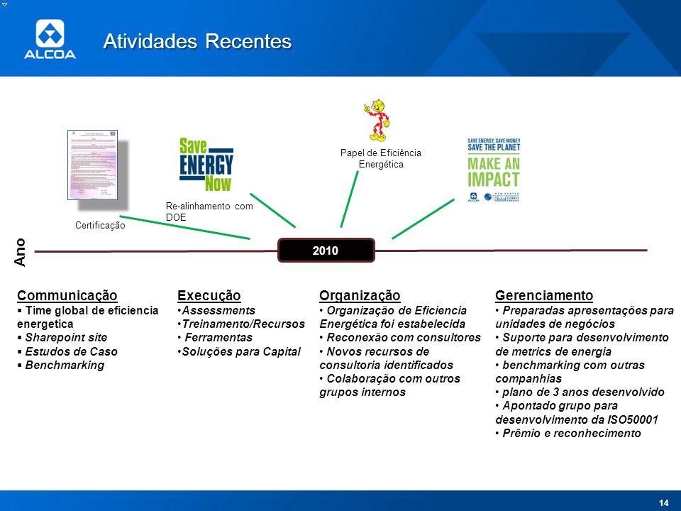 Papel de Eficiência Energética