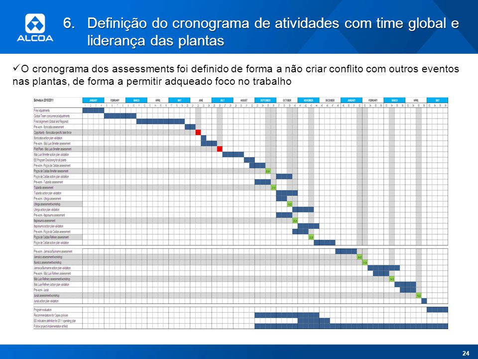 Definição do cronograma de atividades com time global e liderança das plantas