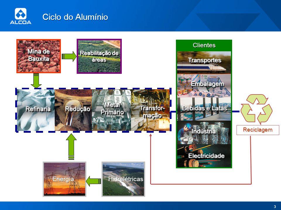 Ciclo do Alumínio Mina de Bauxita Clientes Transportes Embalagem