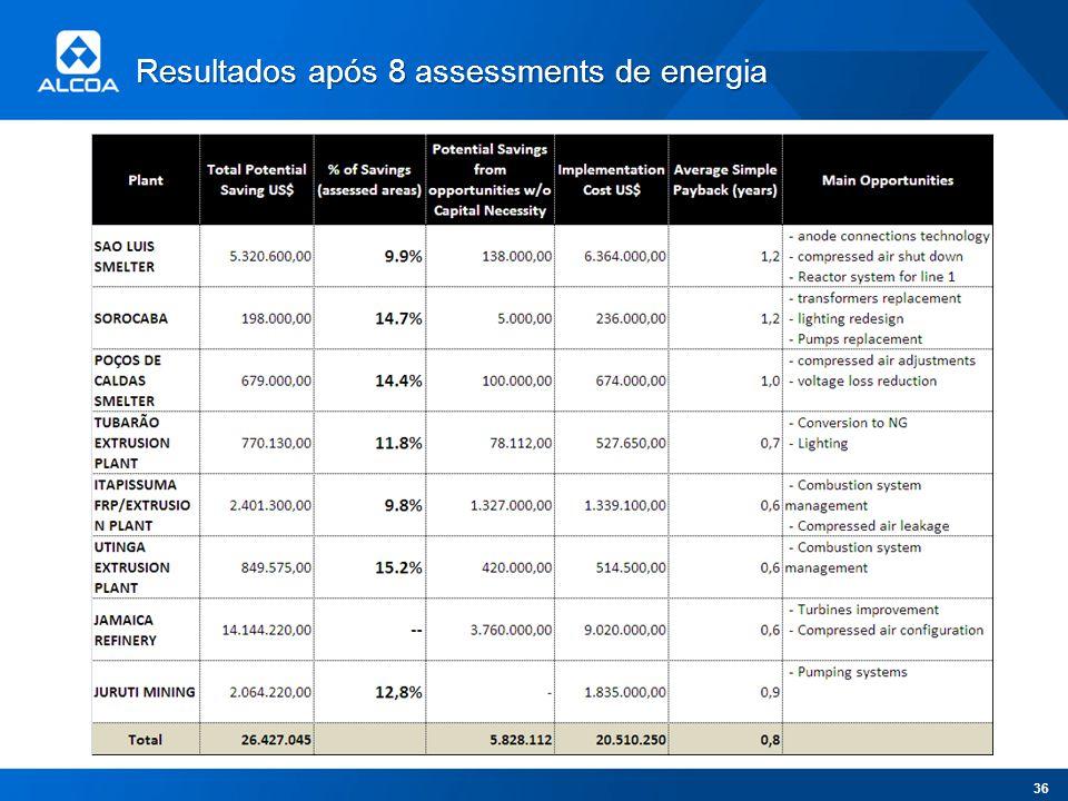 Resultados após 8 assessments de energia